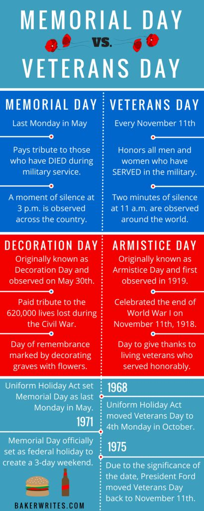 Ideas For A Great Memorial Day Weekend - Decor to Adore